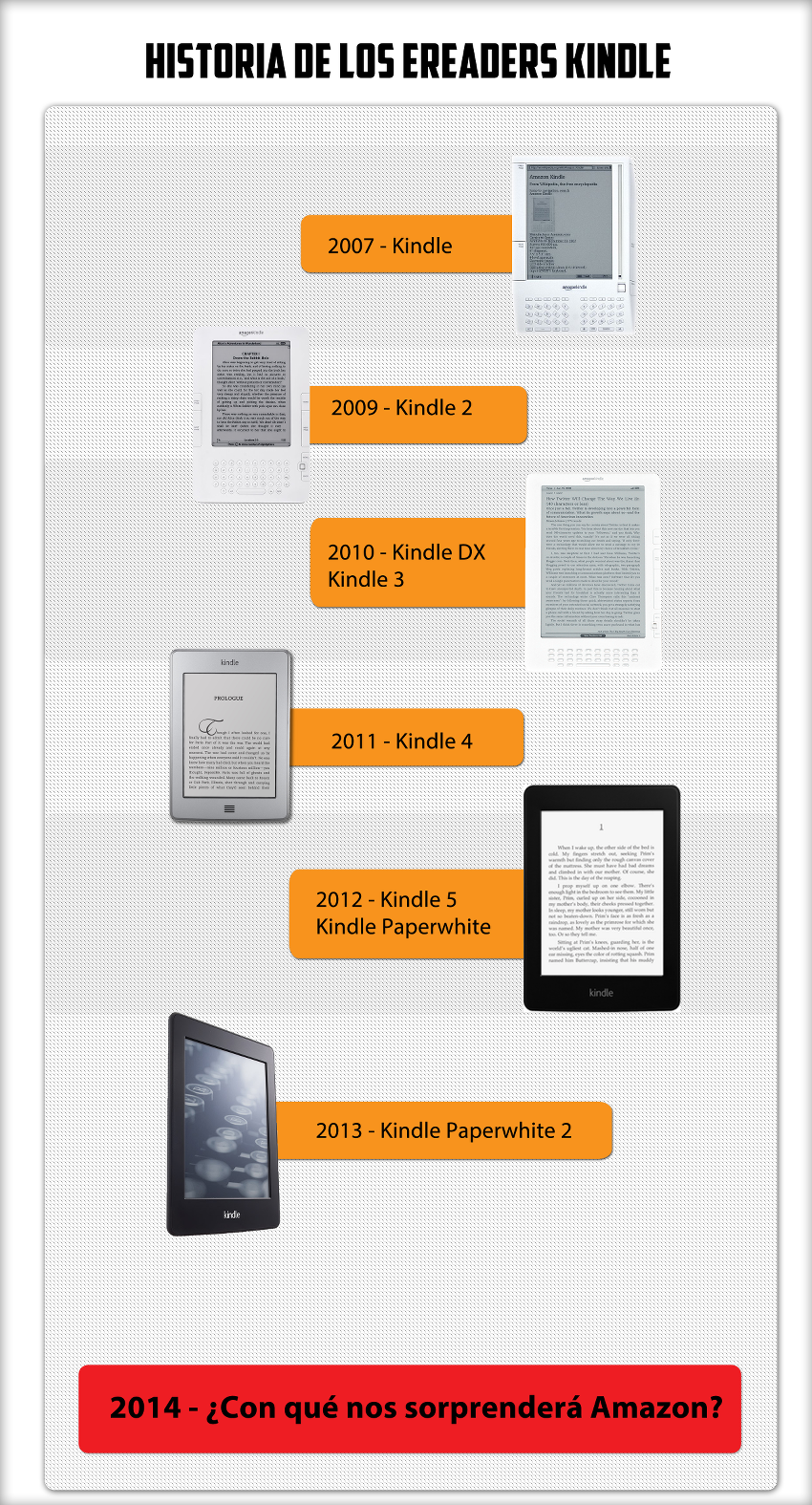 Evolución del ebook Kindle